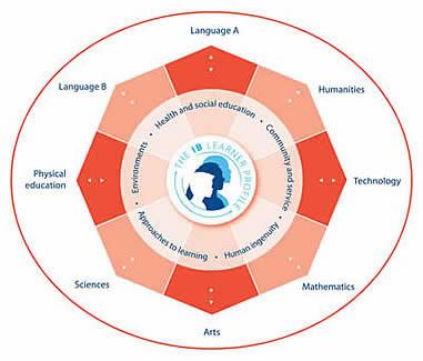 IB Education / IB MYP Curriculum