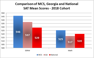 Marietta City Schools Outpaces State and Nation in SAT Scores and Gains