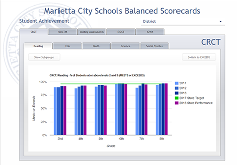 Marietta City Schools Balanced Scorecards